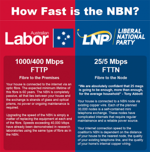 NBN_Policies_Compared