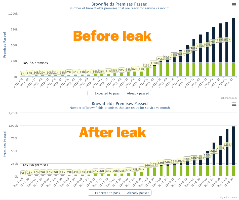 The impact of premises passed and able to connect to the NBN in the next 8 months will grow much slower than previously anticipated. Click for full size.